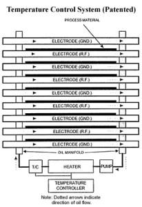 Plasma Temperature Control